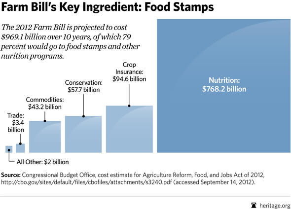 Trillion Farm Bill is All About Government Welfare