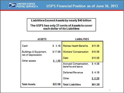 USPS has $62 Billion of liabilities and only $22 billion of assets (Source: USPS)