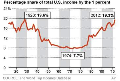 How Obama & the FED Made Income Inequality Worse