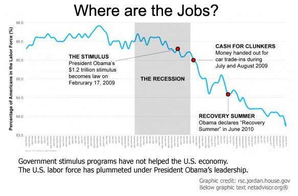 Analysis: December Jobs Report the Worse Since 2011